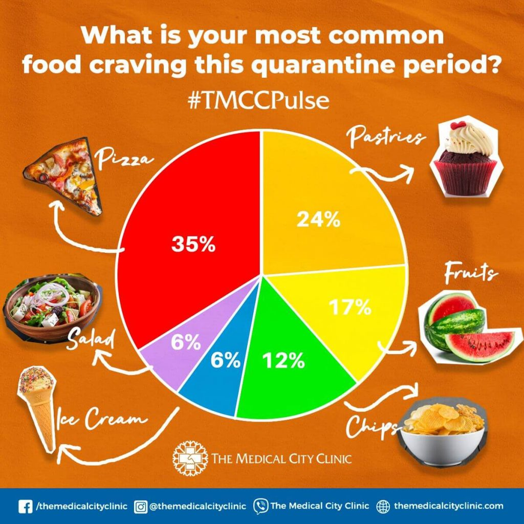 What is your most common food craving this quarantine period? #TMCCPulse